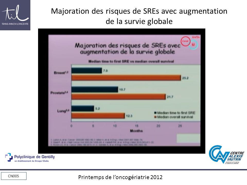 Majoration des risques de SREs avec augmentation de la survie globale