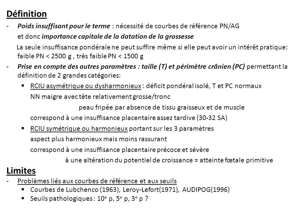 Définition Poids insuffisant pour le terme : nécessité de courbes de référence PN/AG. et donc importance capitale de la datation de la grossesse.