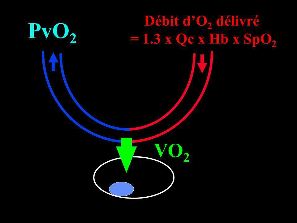 Débit d'O2 délivré = 1.3 x Qc x Hb x SpO2 PvO2 VO2