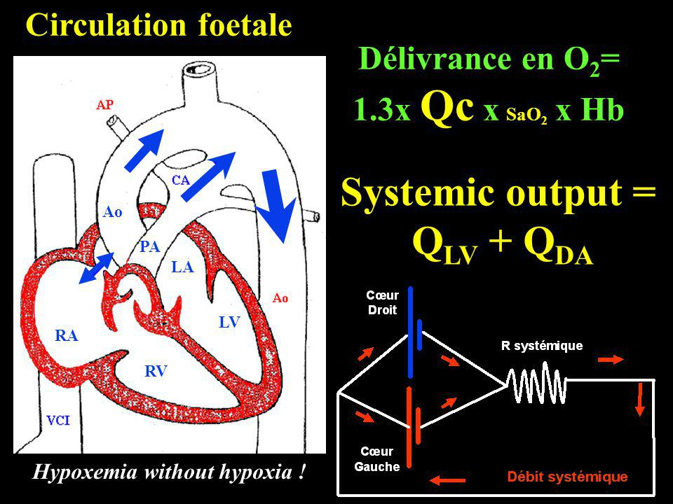 Hypoxemia without hypoxia !