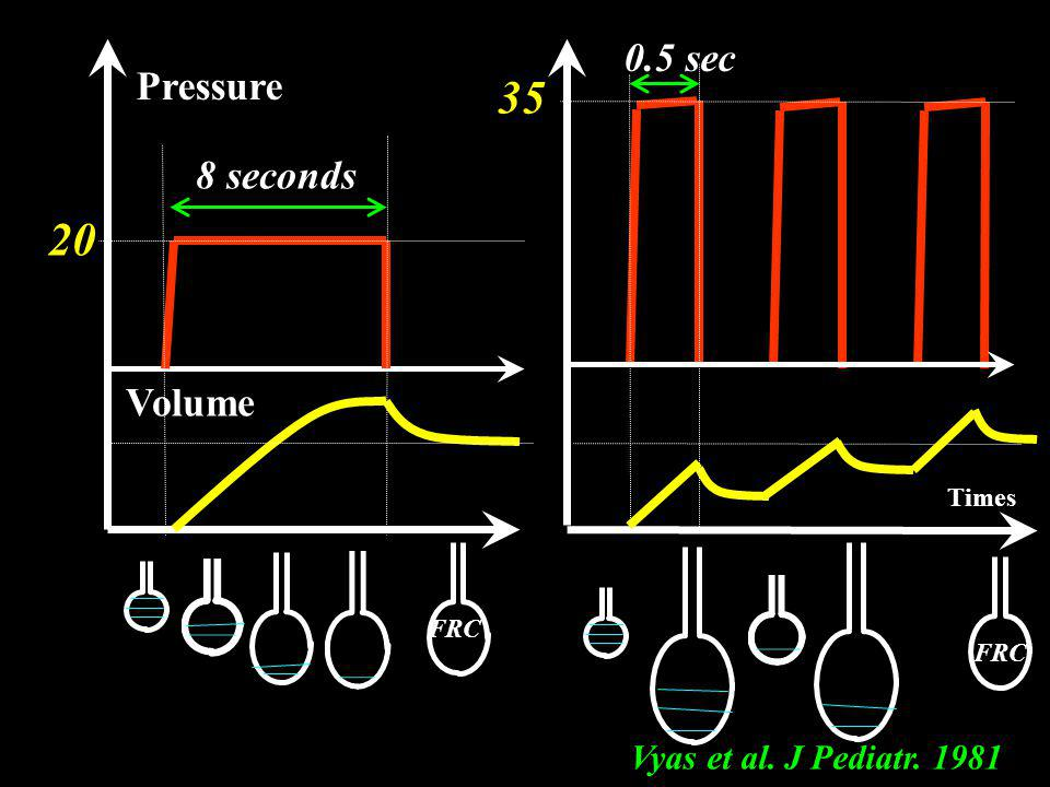 35 20 0.5 sec Pressure 8 seconds Volume Vyas et al. J Pediatr. 1981