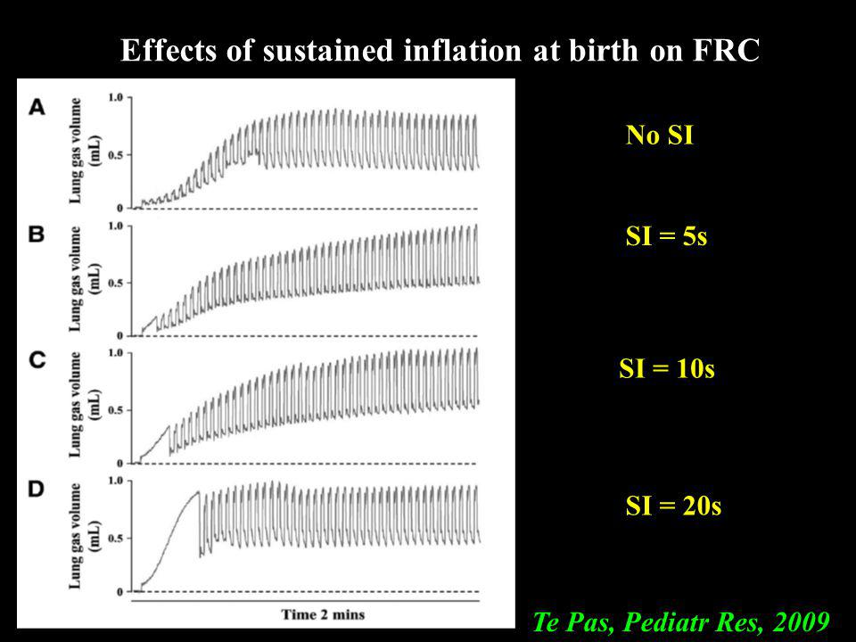 Effects of sustained inflation at birth on FRC