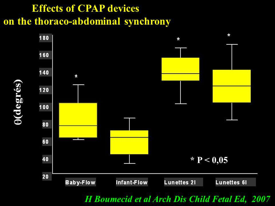 Effects of CPAP devices on the thoraco-abdominal synchrony
