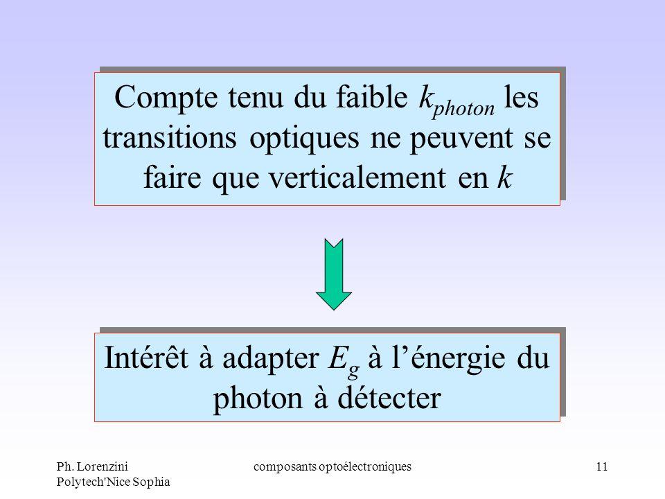 Intérêt à adapter Eg à l'énergie du photon à détecter