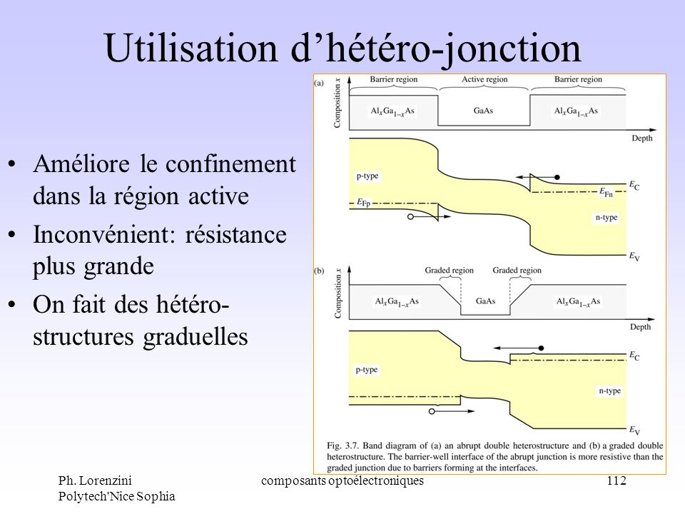 Utilisation d'hétéro-jonction