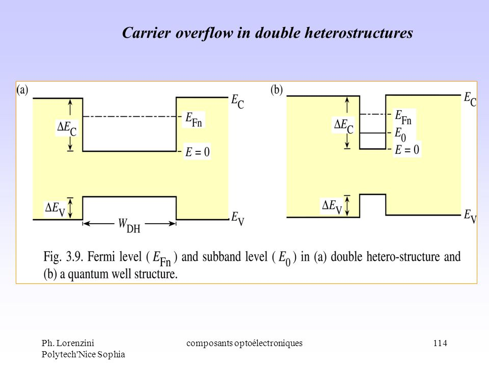 Carrier overflow in double heterostructures