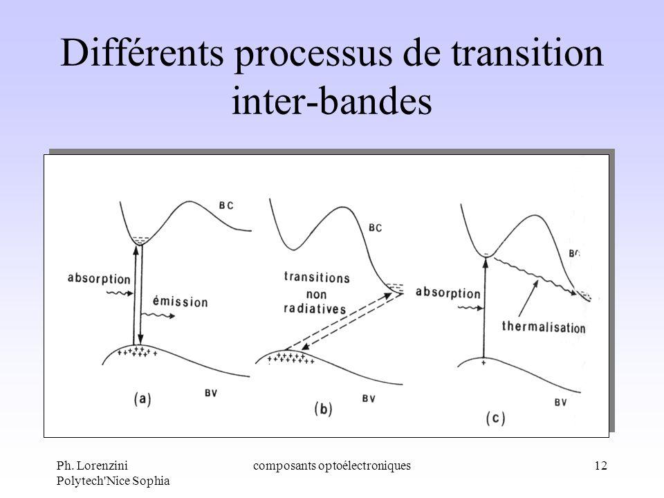 Différents processus de transition inter-bandes