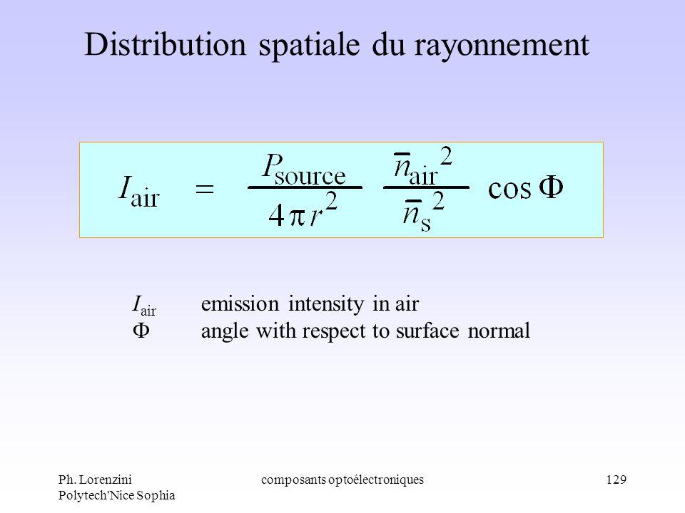 Distribution spatiale du rayonnement