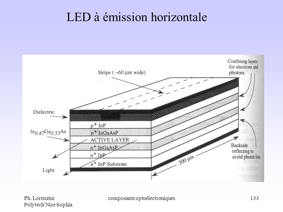 LED à émission horizontale