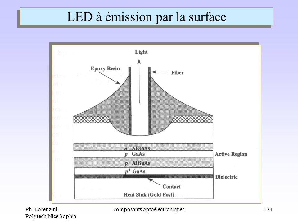 LED à émission par la surface