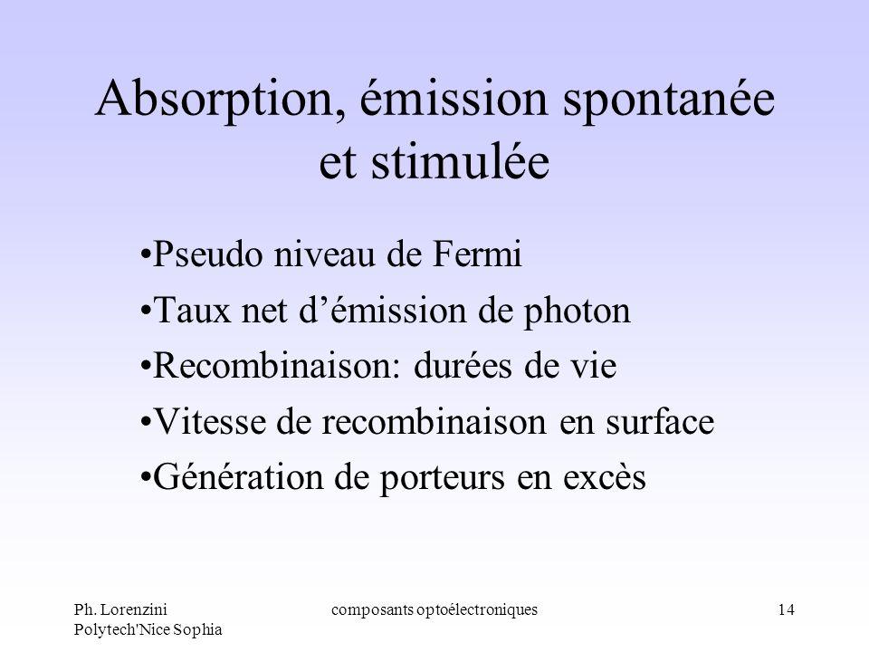 Absorption, émission spontanée et stimulée