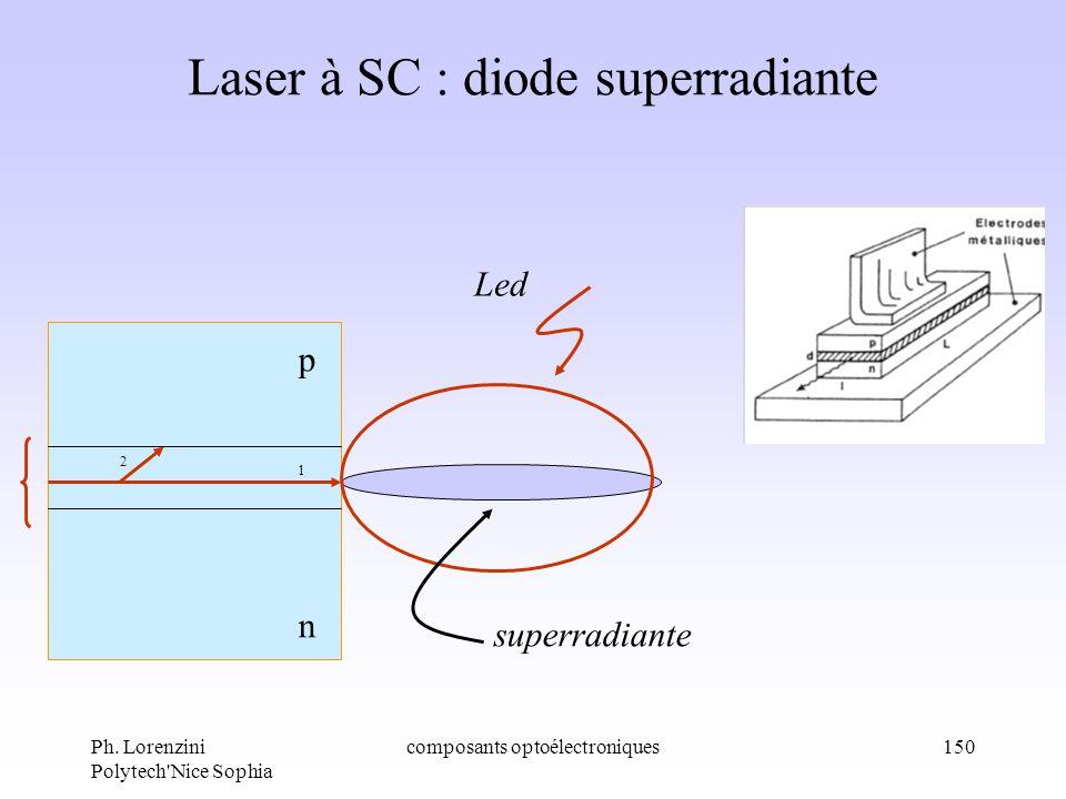 Laser à SC : diode superradiante
