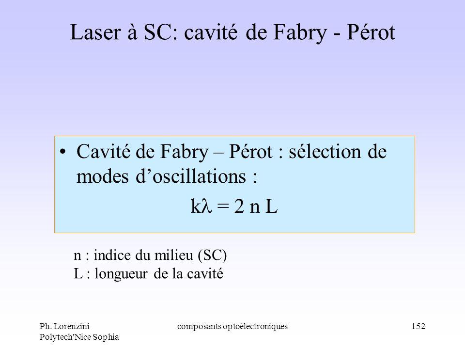 Laser à SC: cavité de Fabry - Pérot