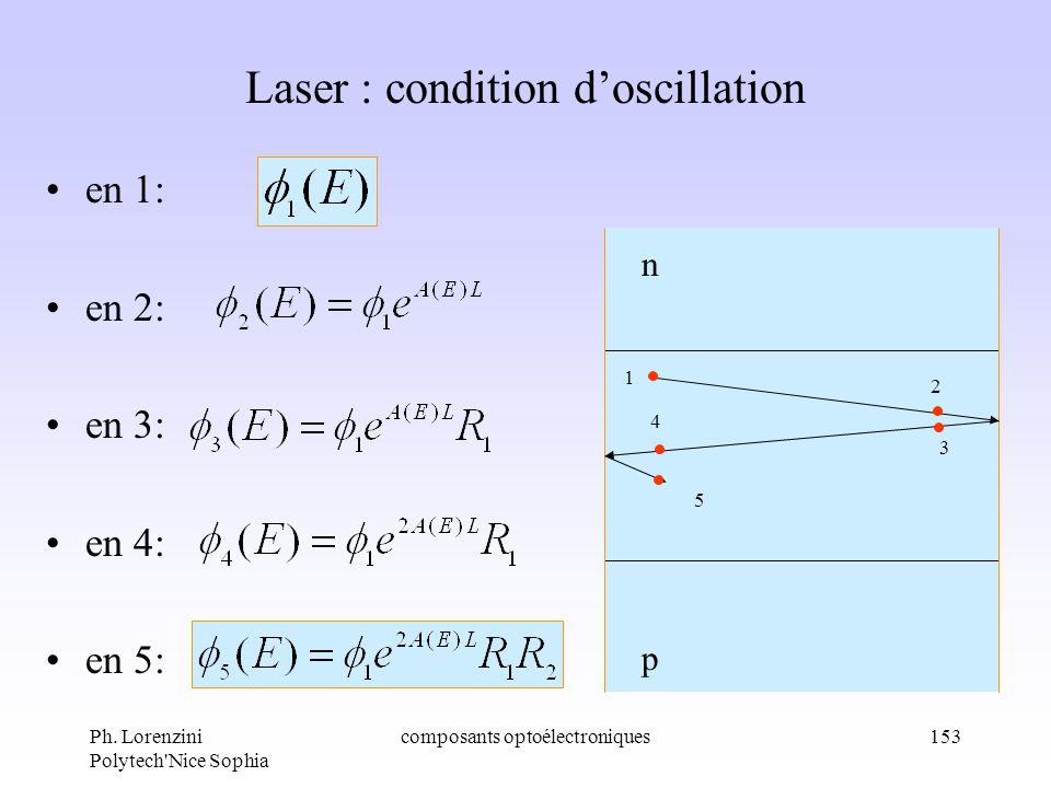 Laser : condition d'oscillation