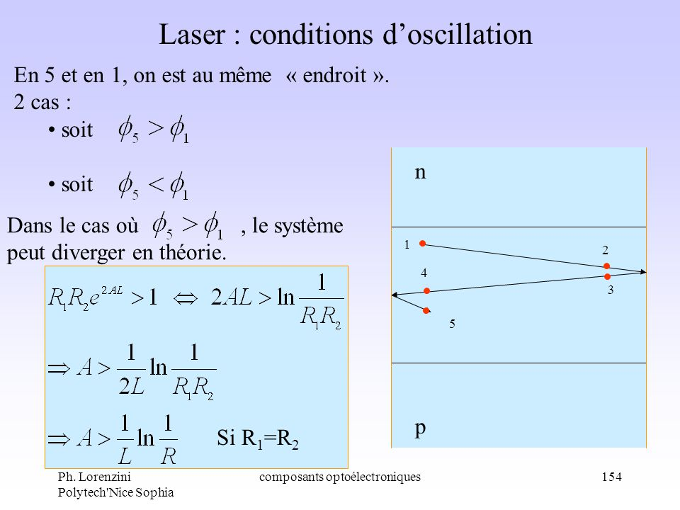 Laser : conditions d'oscillation
