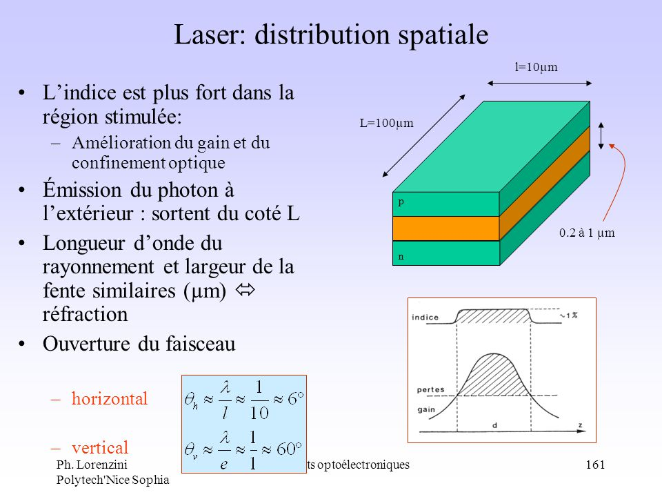 Laser: distribution spatiale
