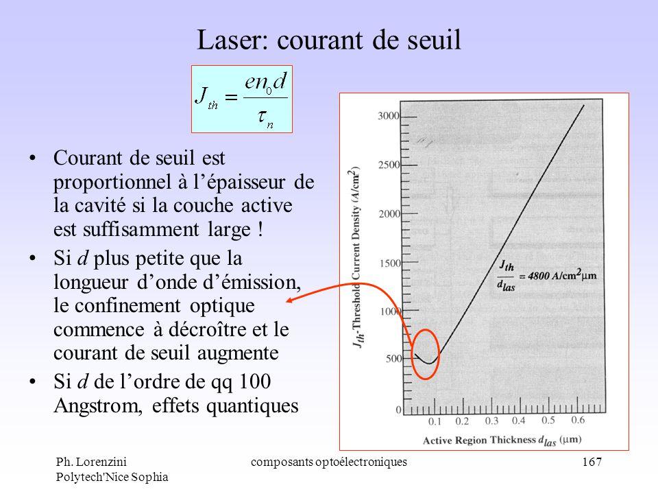Laser: courant de seuil