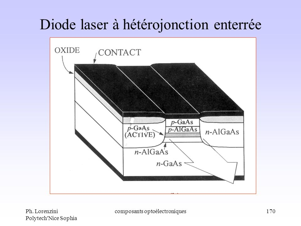 Diode laser à hétérojonction enterrée