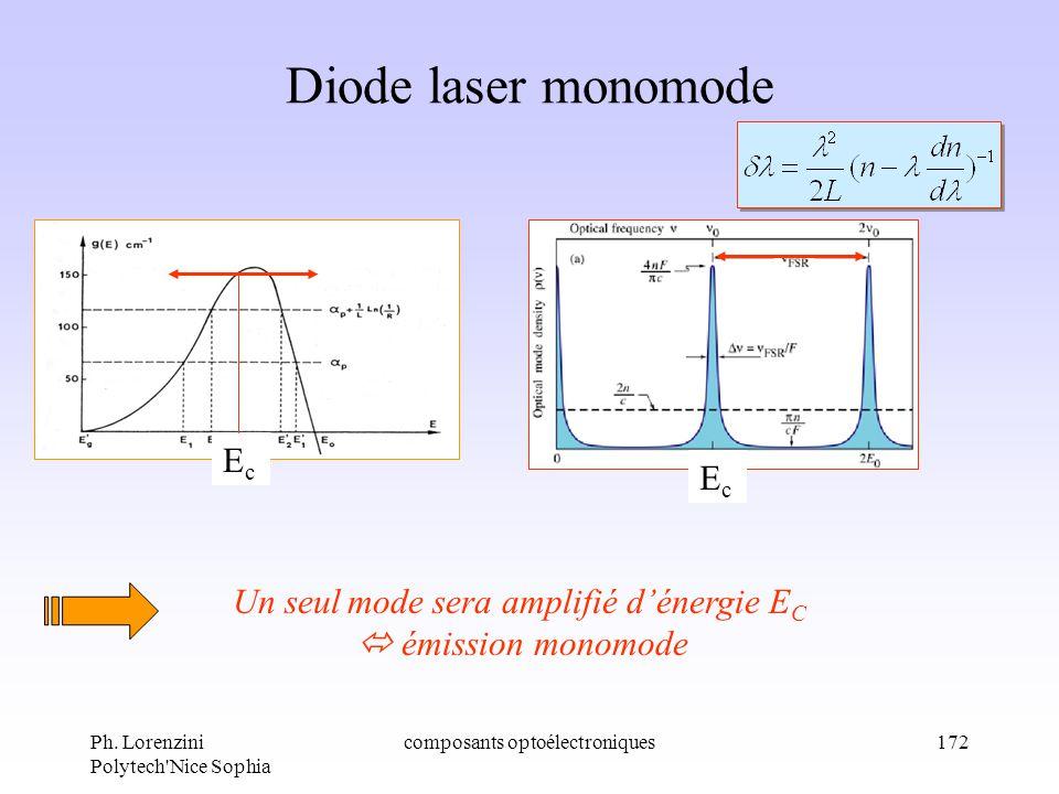 Diode laser monomode Ec Ec Un seul mode sera amplifié d'énergie EC