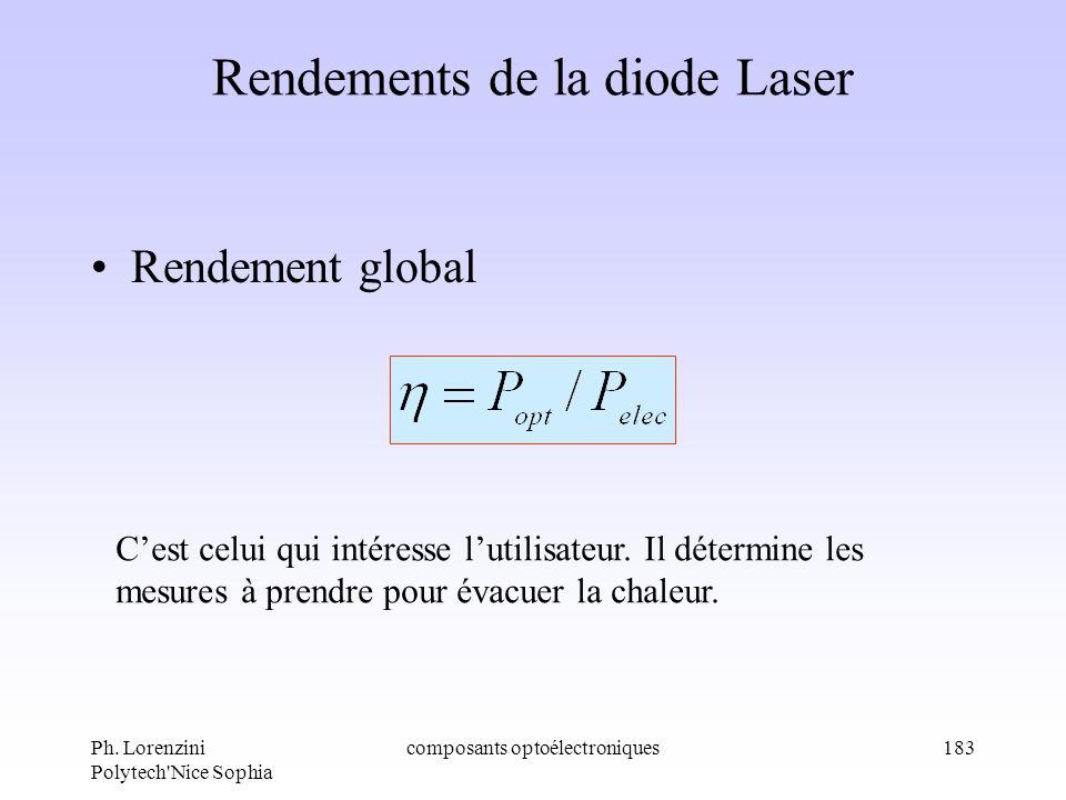 Rendements de la diode Laser