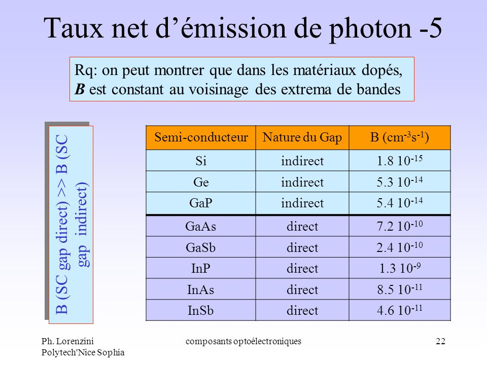 Taux net d'émission de photon -5