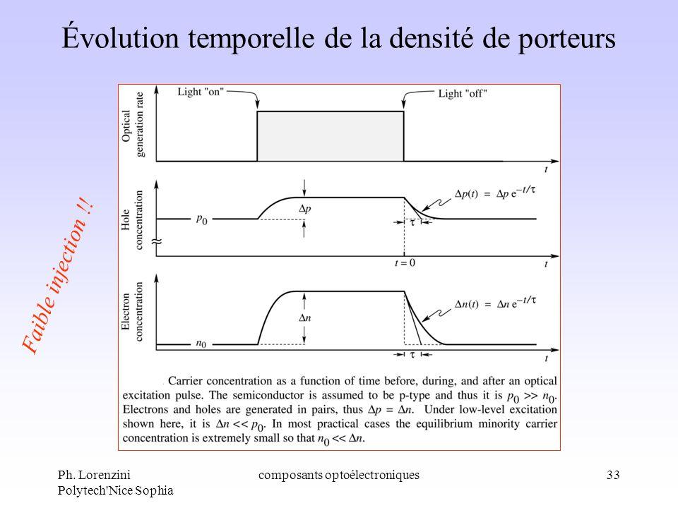 Évolution temporelle de la densité de porteurs