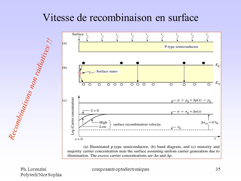 Vitesse de recombinaison en surface