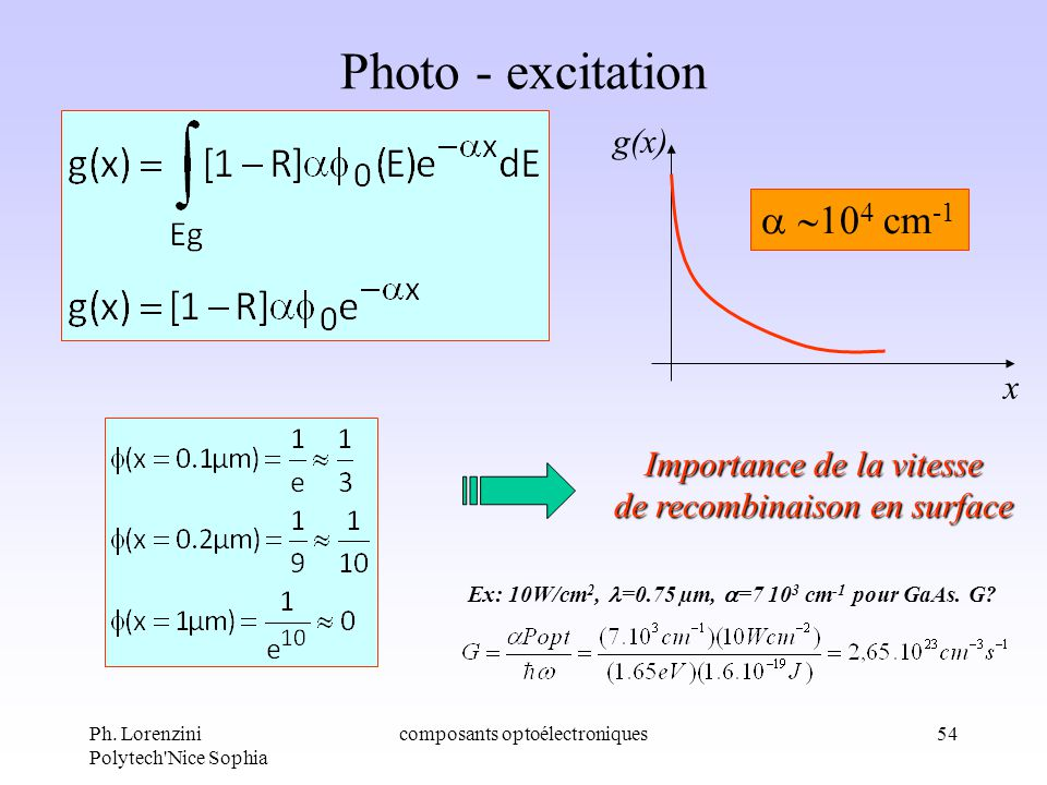 Photo - excitation a ~104 cm-1 g(x) x Importance de la vitesse