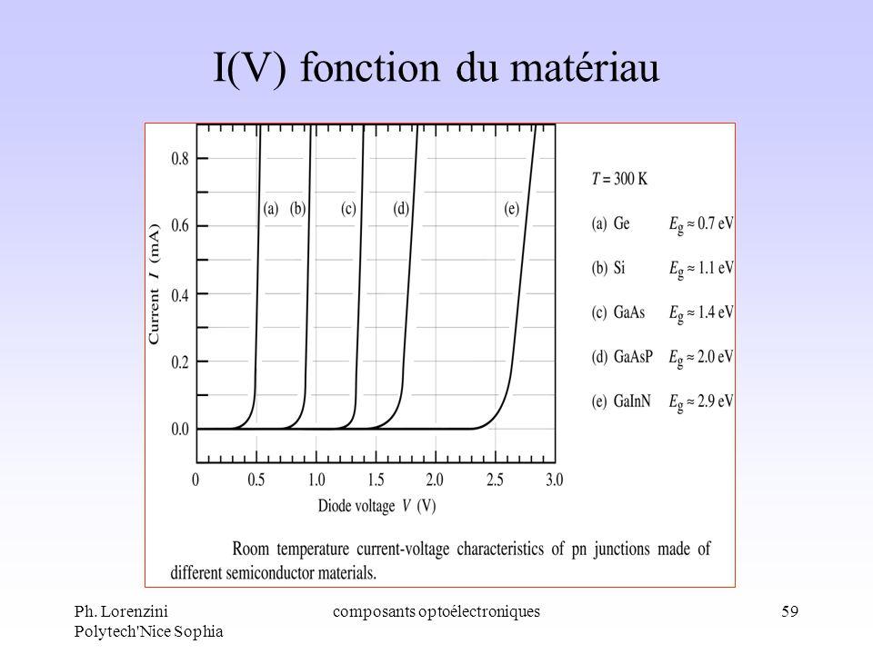 I(V) fonction du matériau