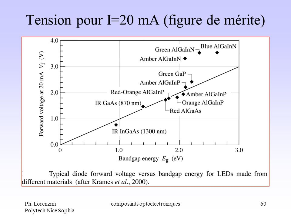 Tension pour I=20 mA (figure de mérite)