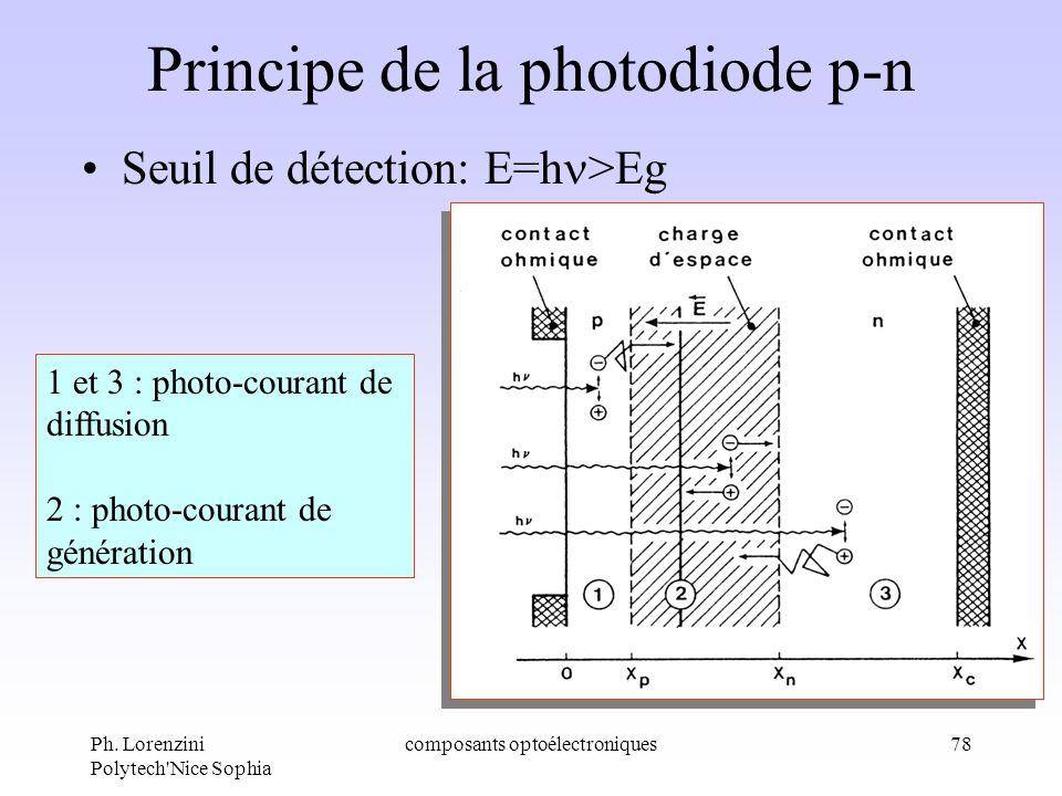 Principe de la photodiode p-n