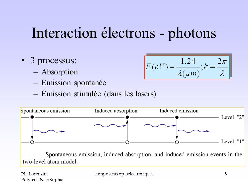 Interaction électrons - photons
