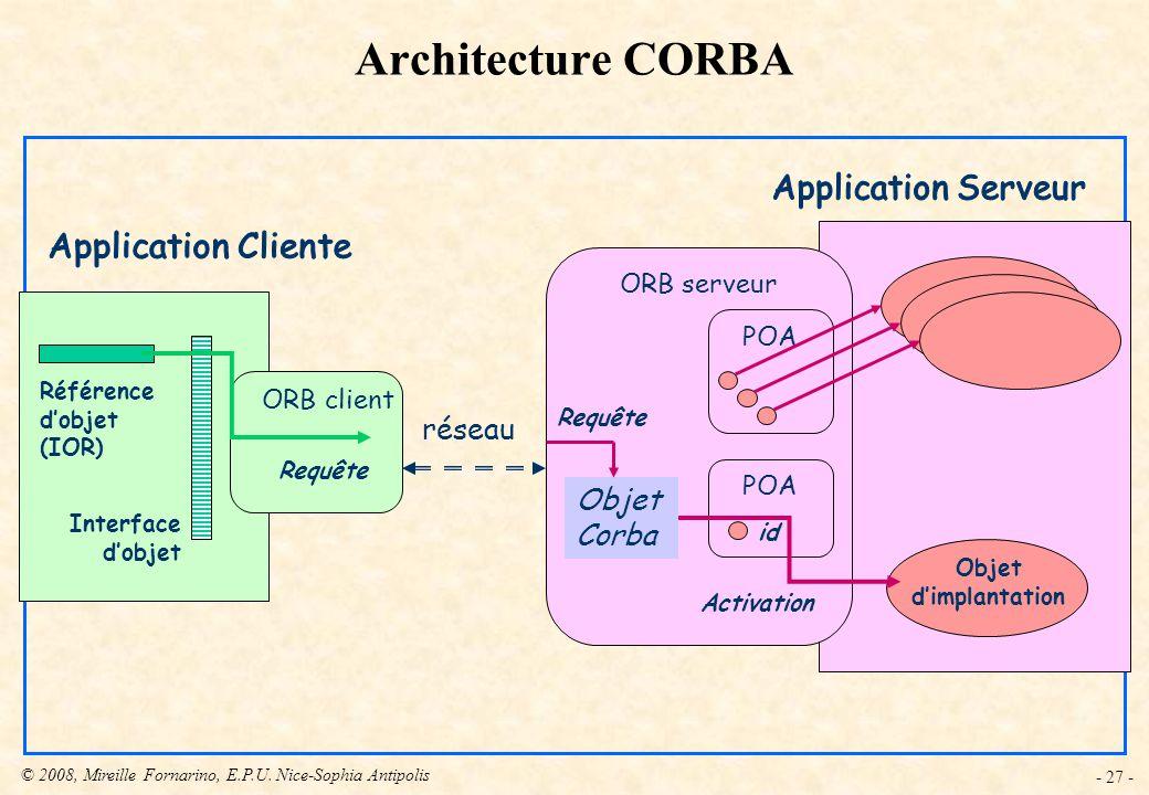 Architecture CORBA réseau Objet Corba Application Serveur