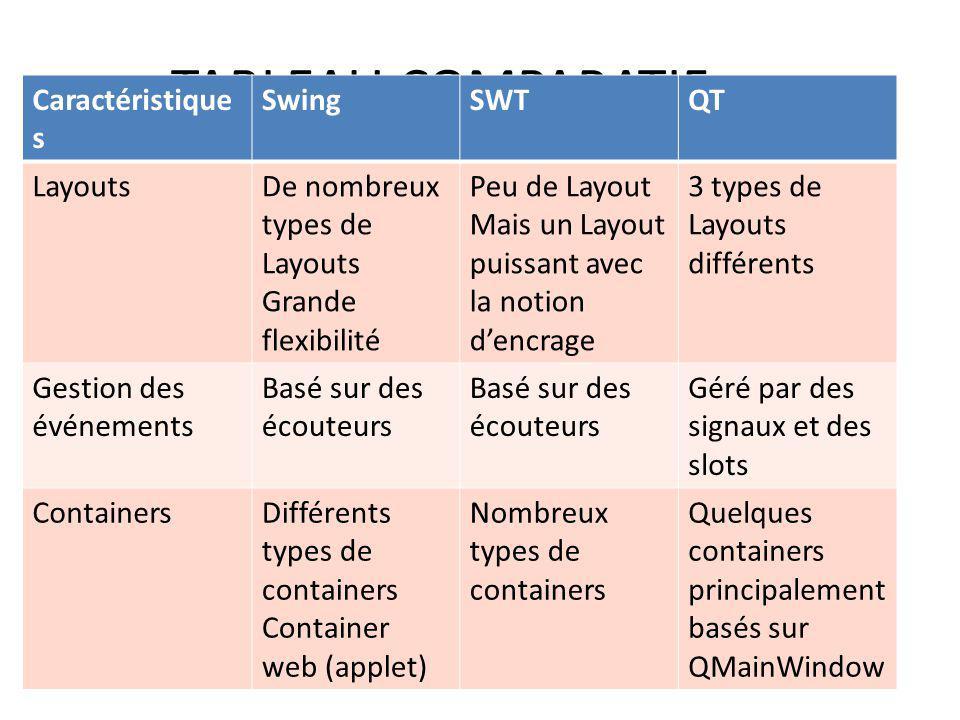 TABLEAU COMPARATIF Caractéristiques Swing SWT QT Layouts
