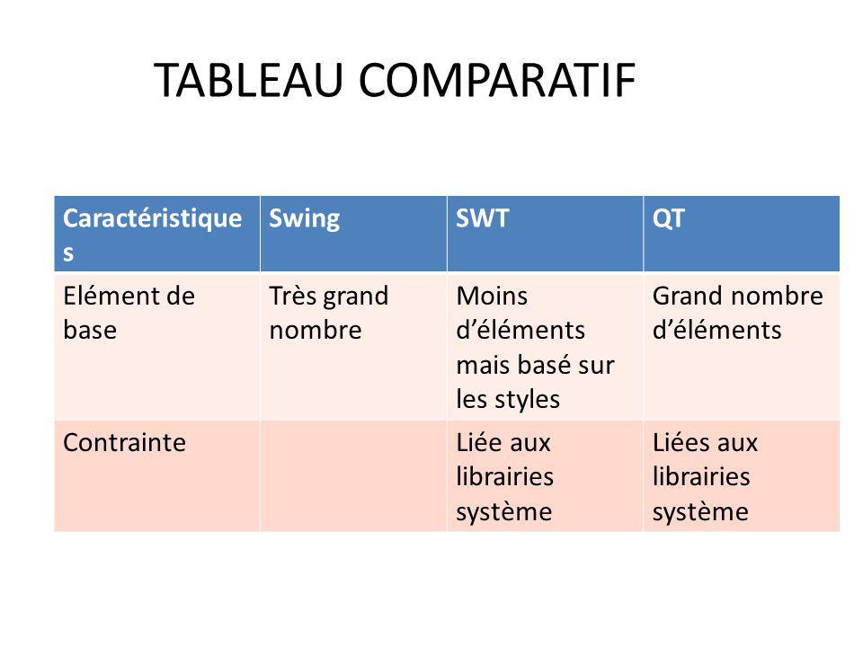 TABLEAU COMPARATIF Caractéristiques Swing SWT QT Elément de base