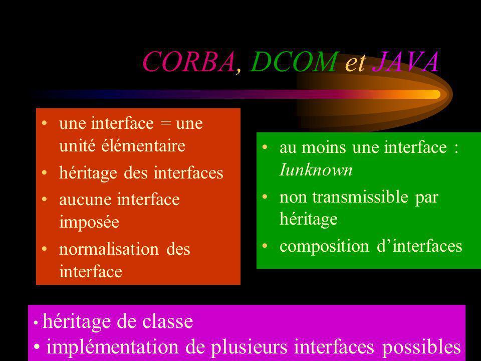 CORBA, DCOM et JAVA implémentation de plusieurs interfaces possibles