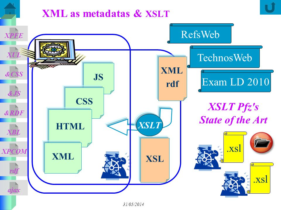 XSLT Pfz s State of the Art