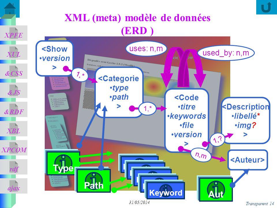 XML (meta) modèle de données (ERD )
