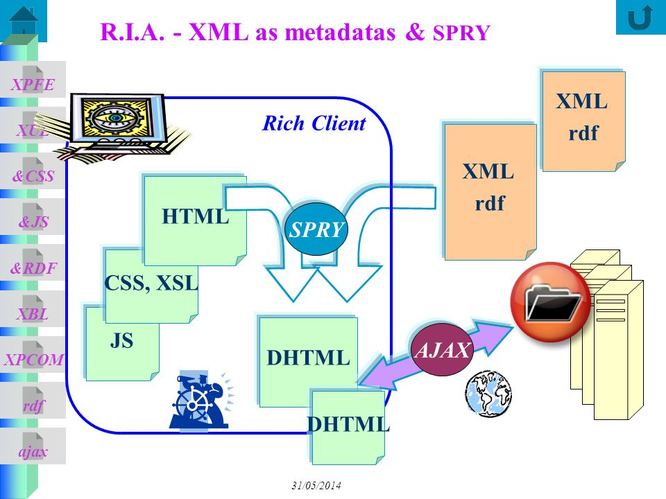 R.I.A. - XML as metadatas & SPRY