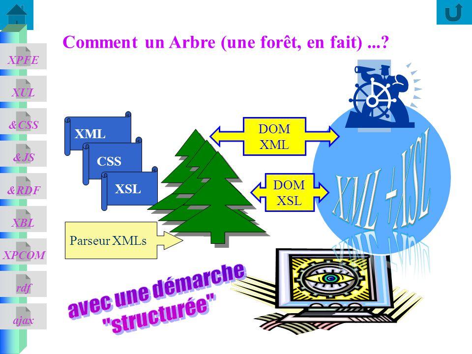 XML +XSL Comment un Arbre (une forêt, en fait) ... avec une démarche