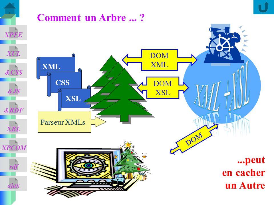 XML +XSL Comment un Arbre ... ...peut en cacher un Autre Dom XML XML