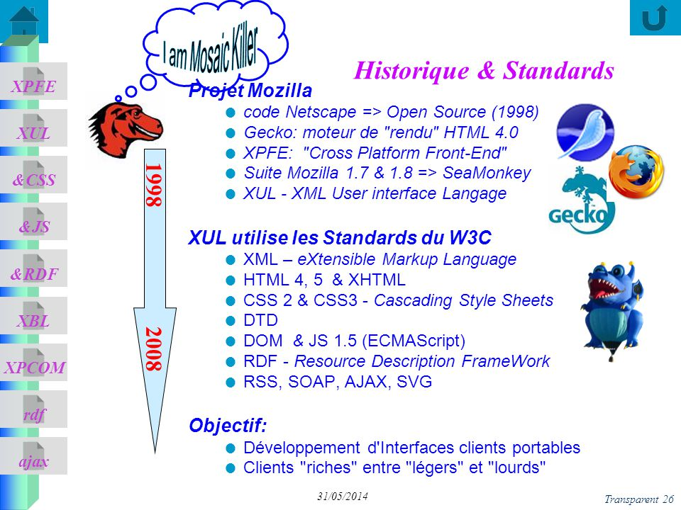 Historique & Standards