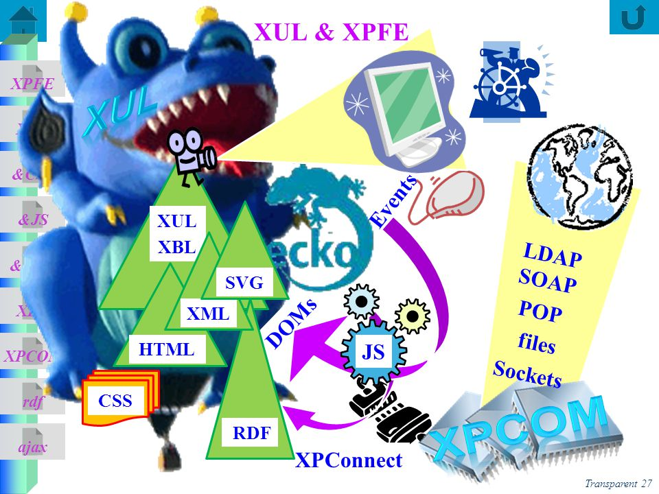 XUL XPCOM XUL & XPFE Events LDAP SOAP POP files Sockets DOMs JS