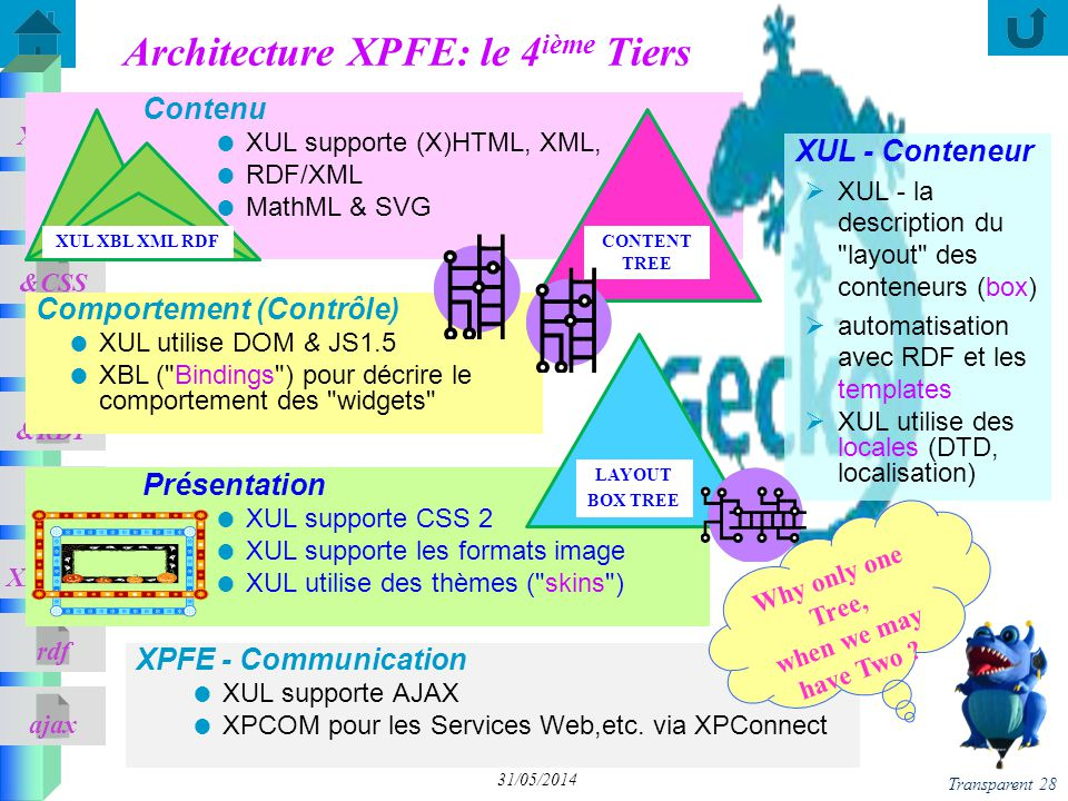 Architecture XPFE: le 4ième Tiers
