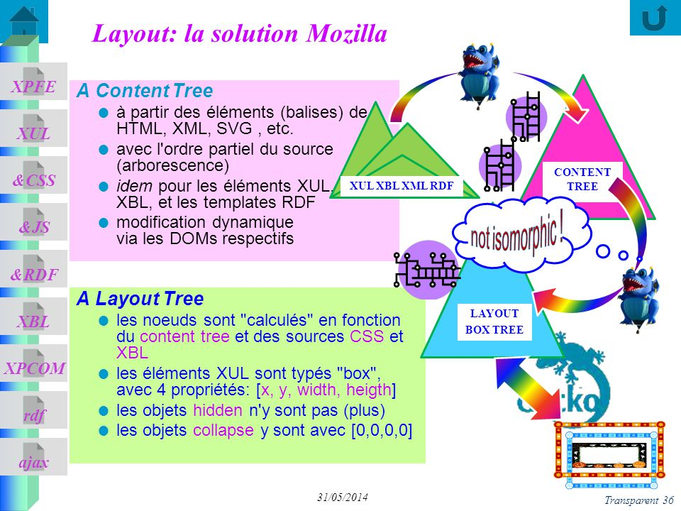 Layout: la solution Mozilla