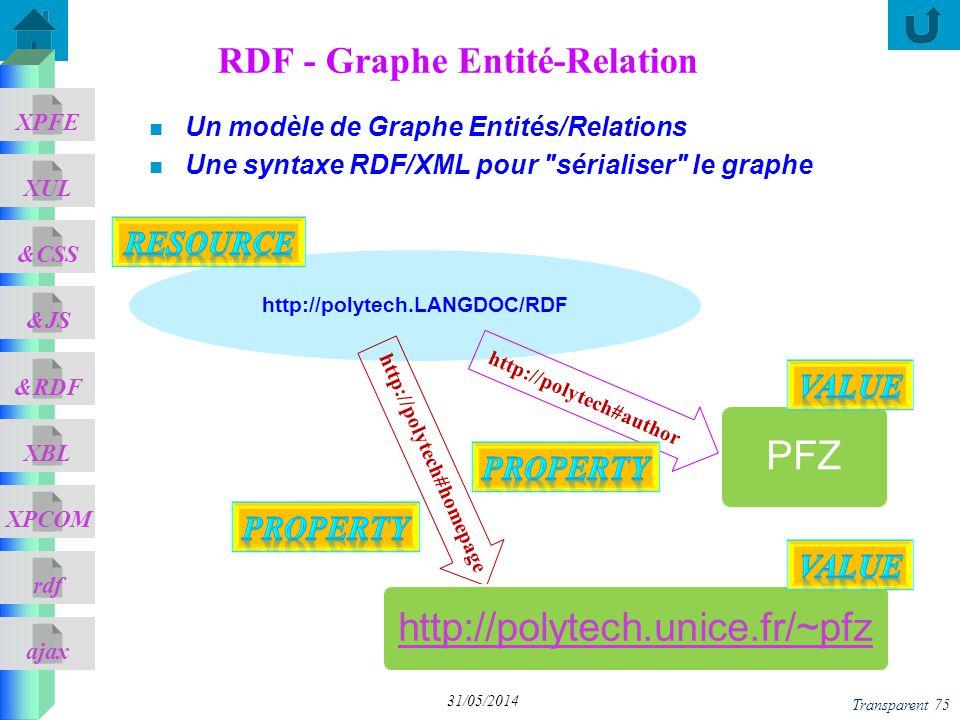 RDF - Graphe Entité-Relation