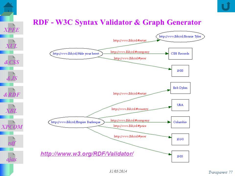 RDF - W3C Syntax Validator & Graph Generator