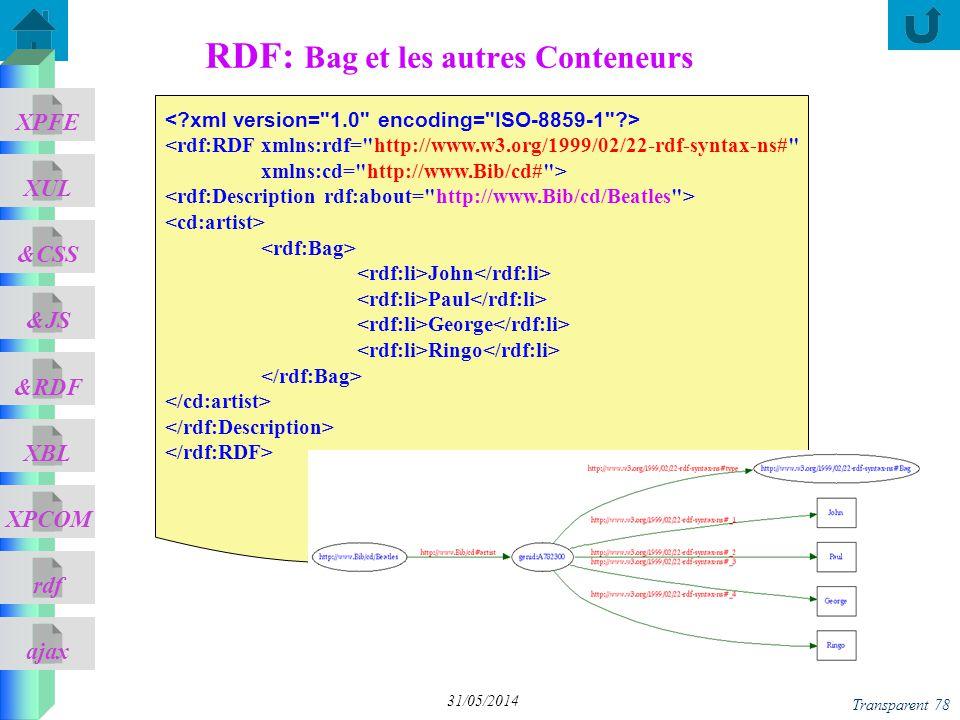 RDF: Bag et les autres Conteneurs