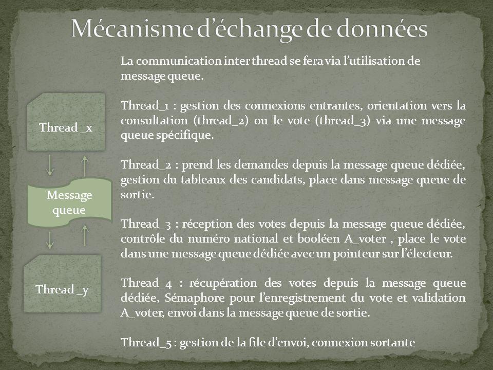 Mécanisme d'échange de données