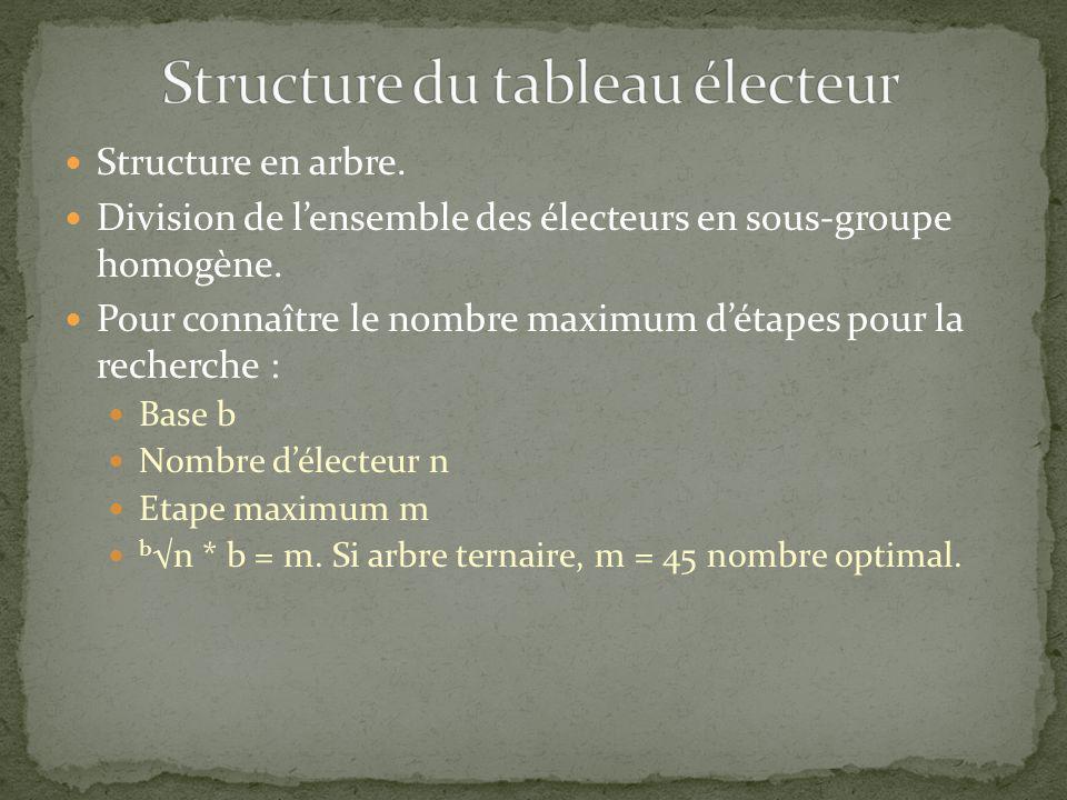 Structure du tableau électeur
